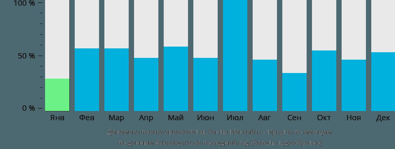 Динамика поиска авиабилетов из Ханты-Мансийска в Иркутск по месяцам