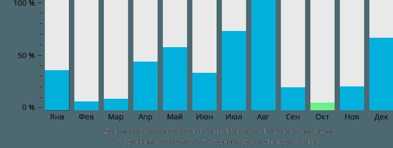Динамика поиска авиабилетов из Ханты-Мансийска в Кишинёв по месяцам