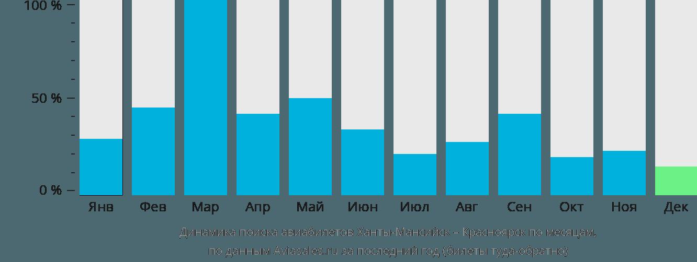Динамика поиска авиабилетов из Ханты-Мансийска в Красноярск по месяцам