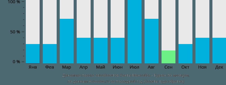 Динамика поиска авиабилетов из Ханты-Мансийска в Курган по месяцам