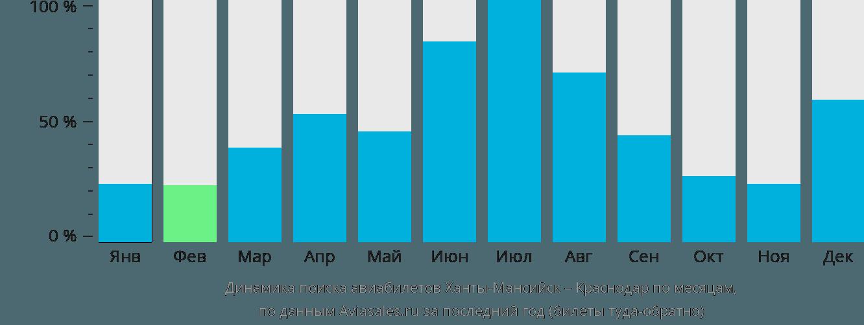 Динамика поиска авиабилетов из Ханты-Мансийска в Краснодар по месяцам