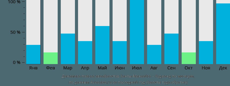 Динамика поиска авиабилетов из Ханты-Мансийска в Худжанд по месяцам