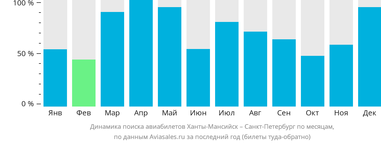 Динамика поиска авиабилетов из Ханты-Мансийска в Санкт-Петербург по месяцам