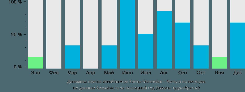 Динамика поиска авиабилетов из Ханты-Мансийска на Мальту по месяцам