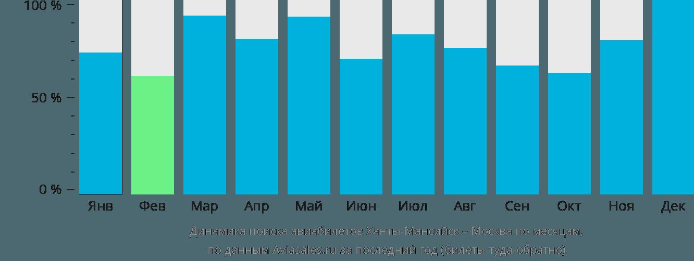 Динамика поиска авиабилетов из Ханты-Мансийска в Москву по месяцам