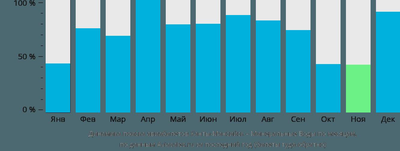Динамика поиска авиабилетов из Ханты-Мансийска в Минеральные воды по месяцам