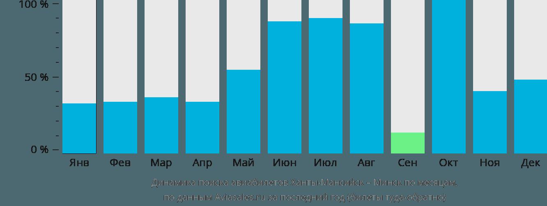Динамика поиска авиабилетов из Ханты-Мансийска в Минск по месяцам
