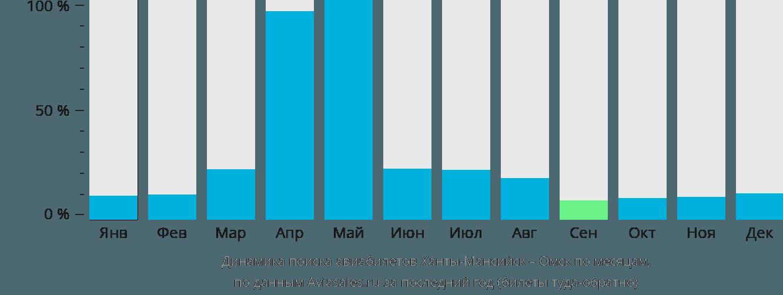Динамика поиска авиабилетов из Ханты-Мансийска в Омск по месяцам