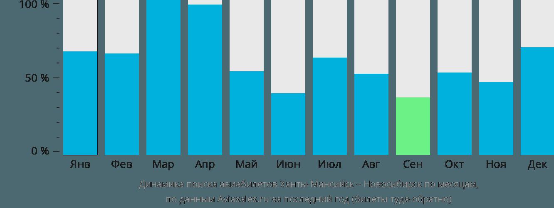 Динамика поиска авиабилетов из Ханты-Мансийска в Новосибирск по месяцам