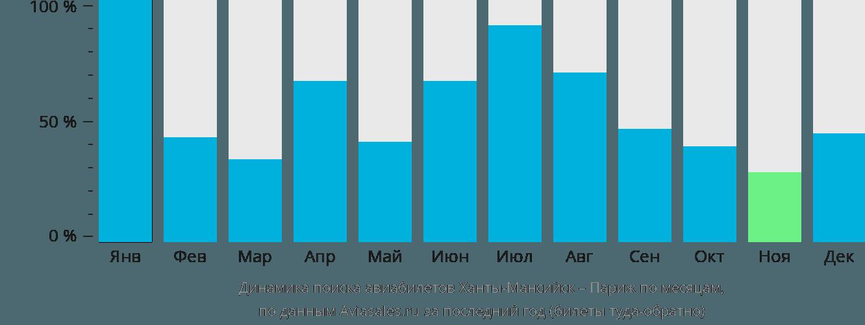 Динамика поиска авиабилетов из Ханты-Мансийска в Париж по месяцам