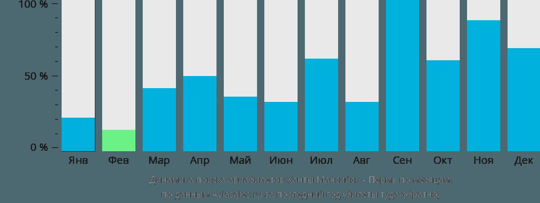 Динамика поиска авиабилетов из Ханты-Мансийска в Пермь по месяцам