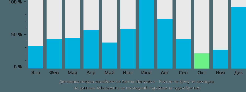 Динамика поиска авиабилетов из Ханты-Мансийска в Ростов-на-Дону по месяцам