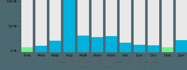 Динамика поиска авиабилетов из Ханты-Мансийска в Саратов по месяцам