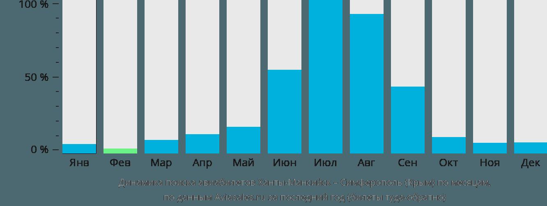 Динамика поиска авиабилетов из Ханты-Мансийска в Симферополь по месяцам