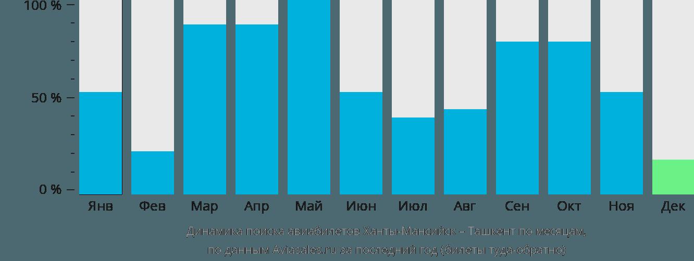 Динамика поиска авиабилетов из Ханты-Мансийска в Ташкент по месяцам