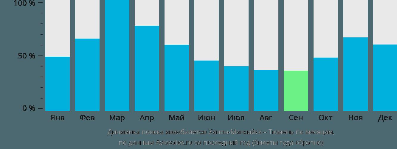 Динамика поиска авиабилетов из Ханты-Мансийска в Тюмень по месяцам