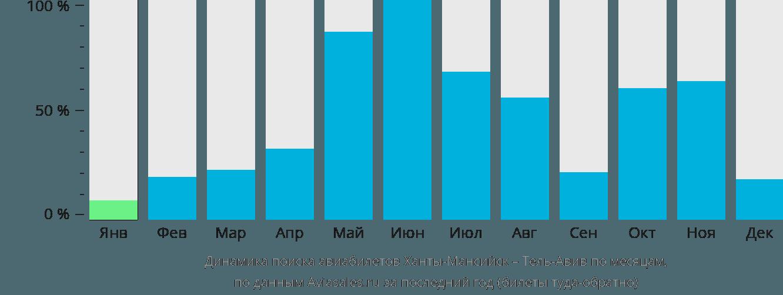 Динамика поиска авиабилетов из Ханты-Мансийска в Тель-Авив по месяцам