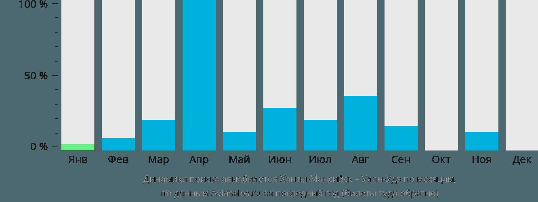 Динамика поиска авиабилетов из Ханты-Мансийска в Улан-Удэ по месяцам