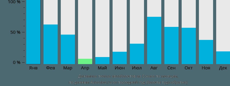 Динамика поиска авиабилетов из Сохага по месяцам