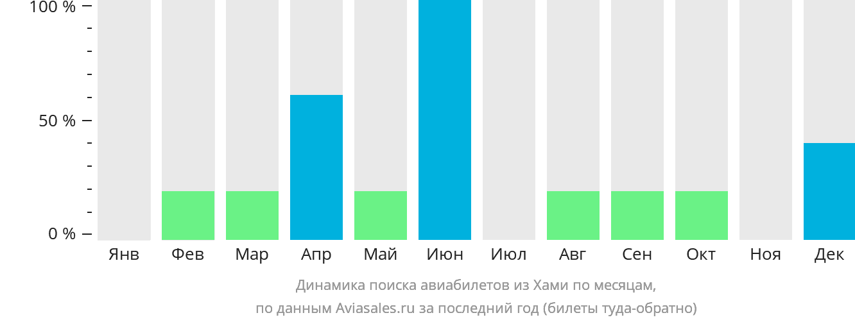 Динамика поиска авиабилетов из Хами по месяцам