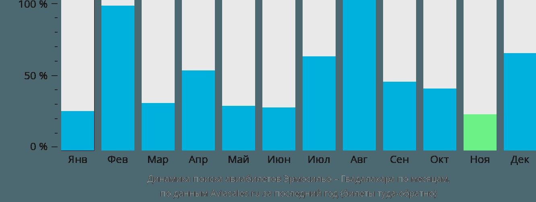Динамика поиска авиабилетов из Эрмосильо в Гвадалахару по месяцам