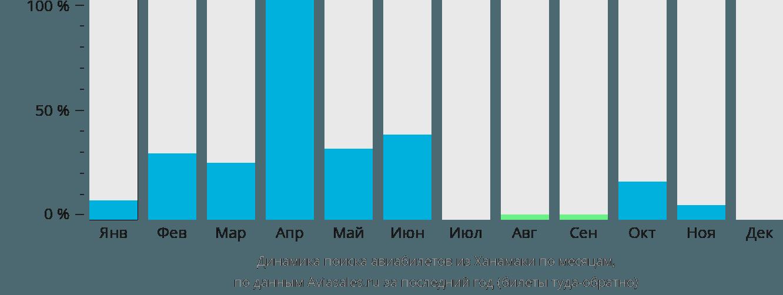 Динамика поиска авиабилетов из Ханамаки по месяцам