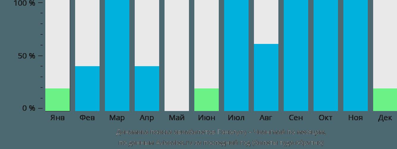 Динамика поиска авиабилетов из Гонолулу в Чиангмай по месяцам