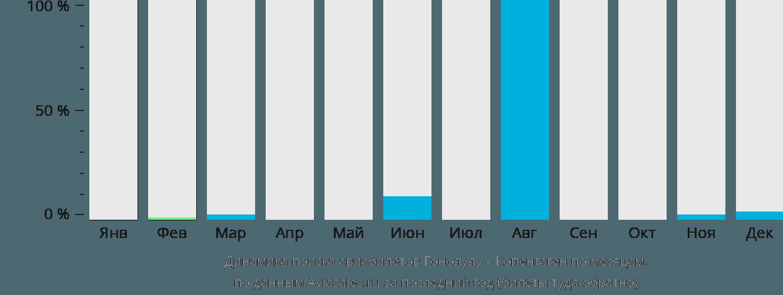 Динамика поиска авиабилетов из Гонолулу в Копенгаген по месяцам