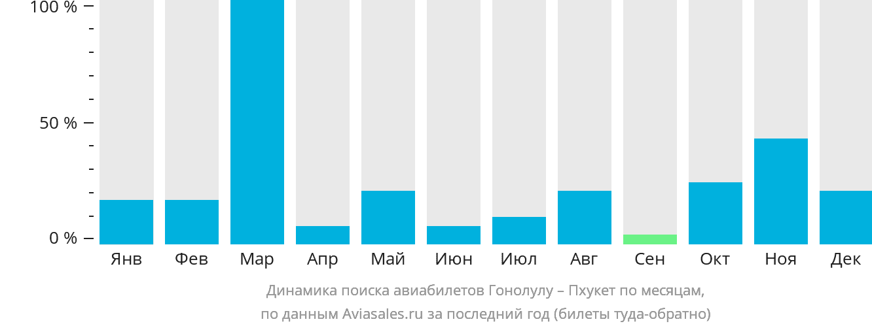 Динамика поиска авиабилетов из Гонолулу на Пхукет по месяцам