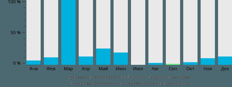 Динамика поиска авиабилетов из Гонолулу в Маджуро по месяцам