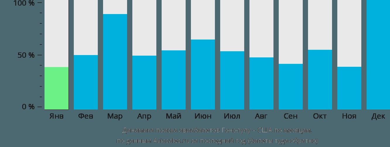 Динамика поиска авиабилетов из Гонолулу в США по месяцам