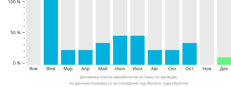 Динамика поиска авиабилетов из Ханы по месяцам