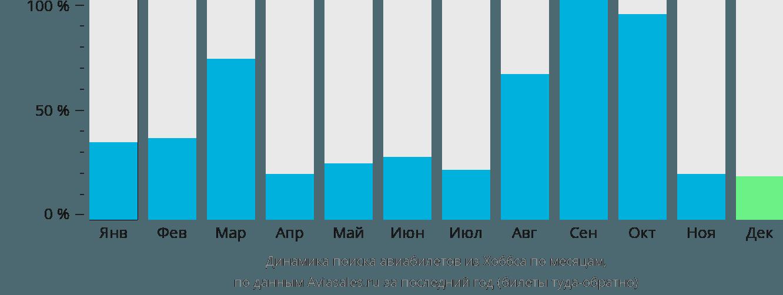 Динамика поиска авиабилетов из Хоббса по месяцам