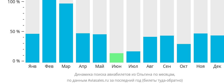 Динамика поиска авиабилетов из Ольгина по месяцам