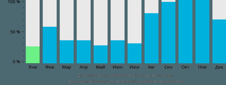 Динамика поиска авиабилетов из Орты по месяцам
