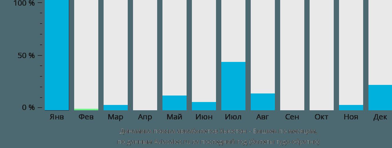 Динамика поиска авиабилетов из Хьюстона в Бишкек по месяцам