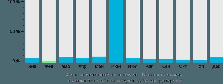 Динамика поиска авиабилетов из Хьюстона в Тель-Авив по месяцам