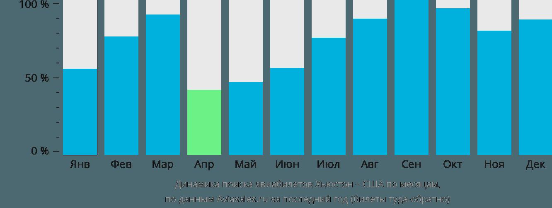 Динамика поиска авиабилетов из Хьюстона в США по месяцам