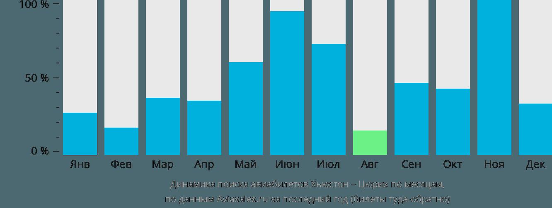 Динамика поиска авиабилетов из Хьюстона в Цюрих по месяцам