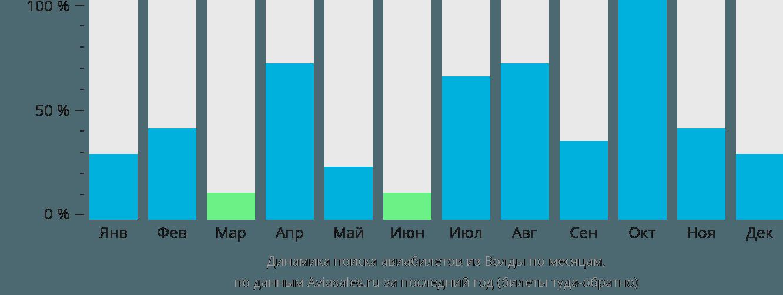 Динамика поиска авиабилетов из Волды по месяцам