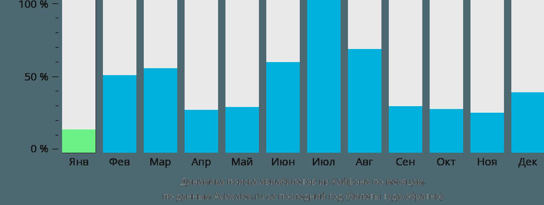Динамика поиска авиабилетов из Хайфона по месяцам