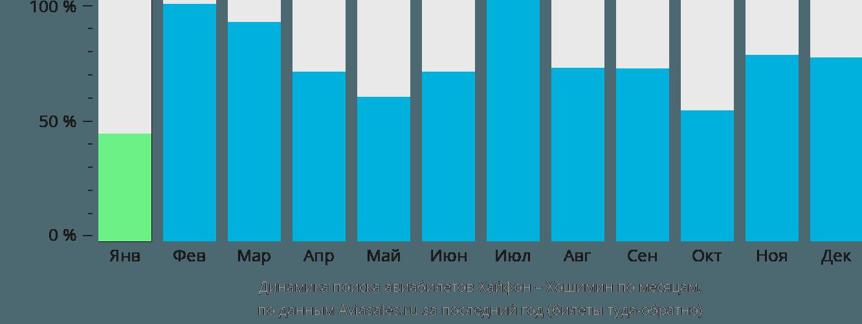 Динамика поиска авиабилетов из Хайфона в Хошимин по месяцам
