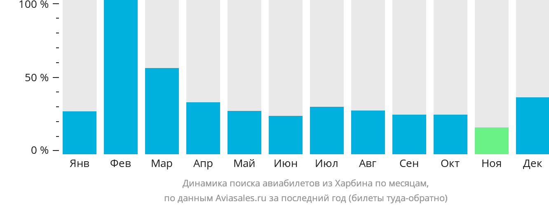 Динамика поиска авиабилетов из Харбина по месяцам