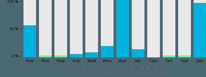 Динамика поиска авиабилетов из Харбина в Алматы по месяцам