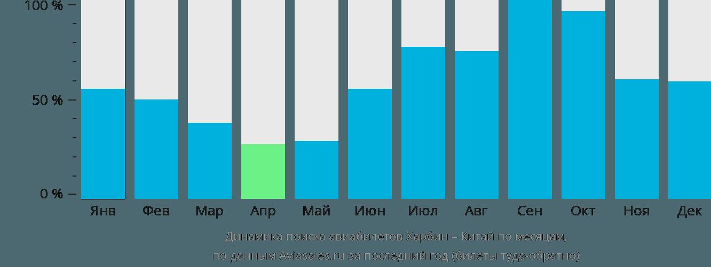 Динамика поиска авиабилетов из Харбина в Китай по месяцам