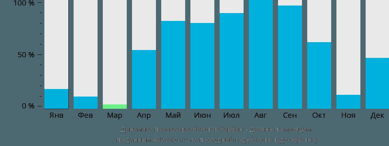 Динамика поиска авиабилетов из Харбина в Далянь по месяцам