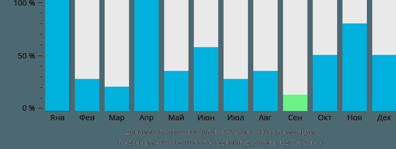 Динамика поиска авиабилетов из Харбина в Хэйхэ по месяцам