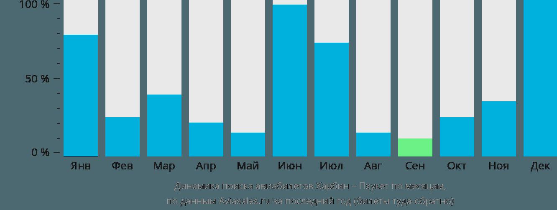 Динамика поиска авиабилетов из Харбина на Пхукет по месяцам