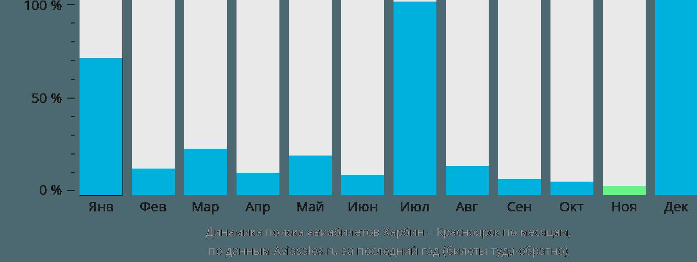 Динамика поиска авиабилетов из Харбина в Красноярск по месяцам