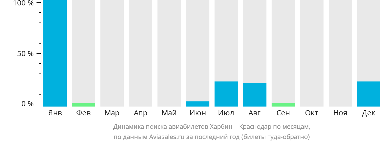 Динамика поиска авиабилетов из Харбина в Краснодар по месяцам
